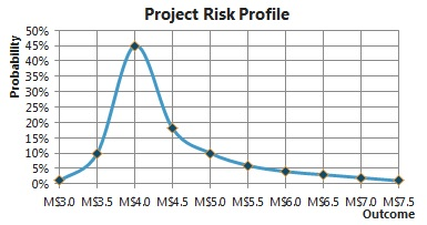 Projected Risk Profile